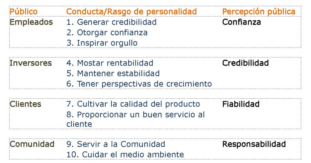 tabla de conductas para gestionar la percepción pública