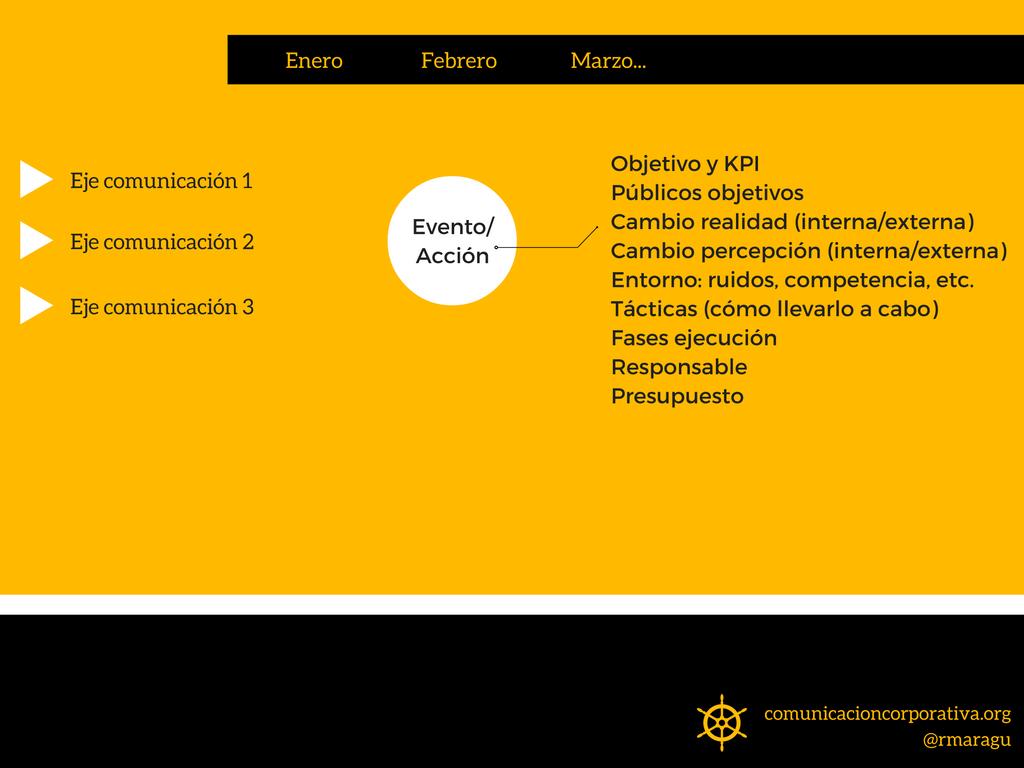 Ejemplo de calendario del plan de comunicación